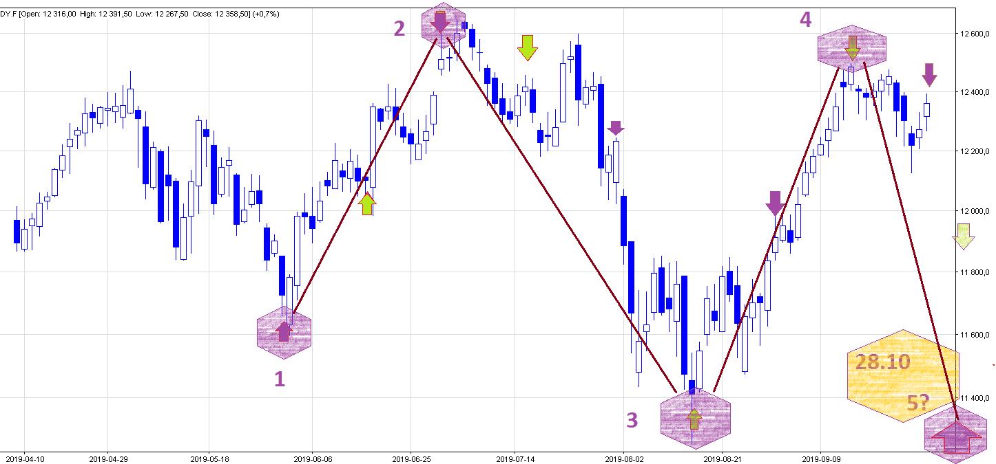 dax futures kalendarz księżycowy