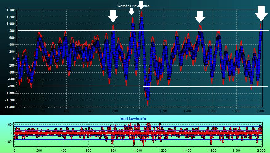 dax futures prognoza kursu