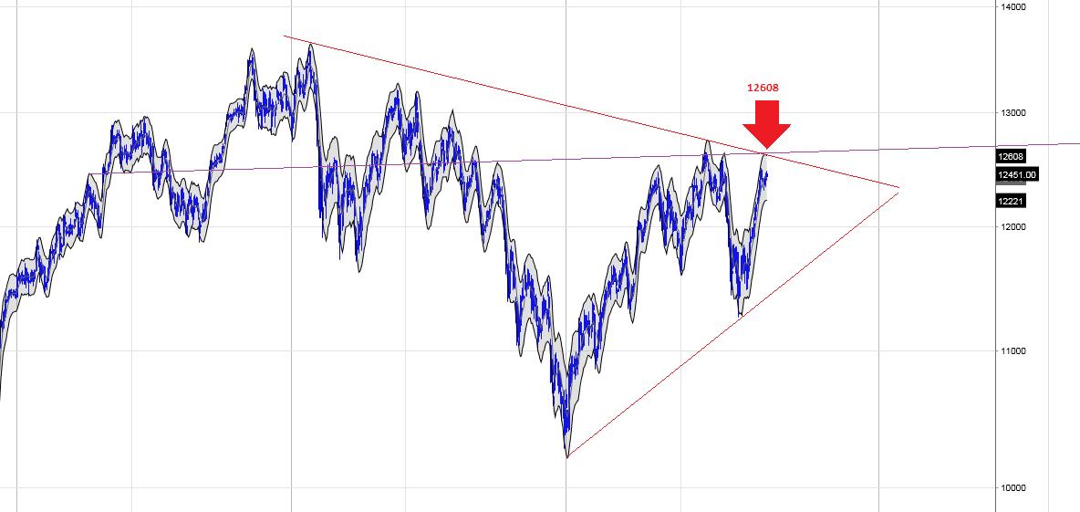 dax futures kurs  notowania i wykres