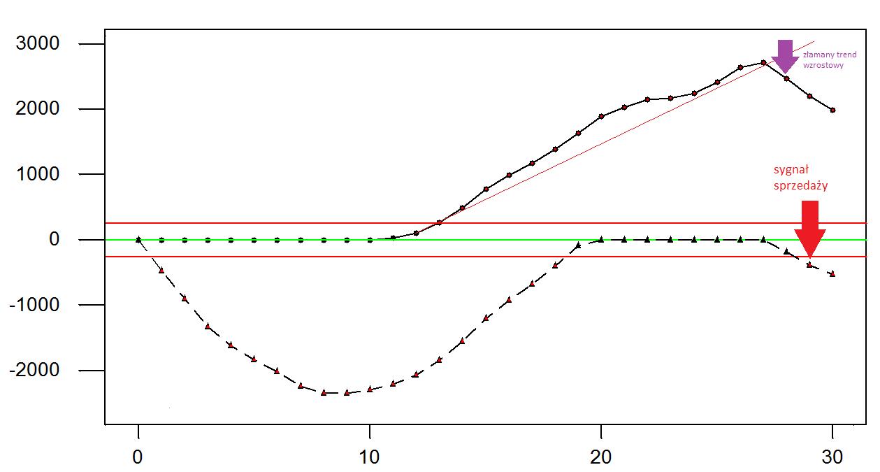 dax 30 prognoza kursu wykres