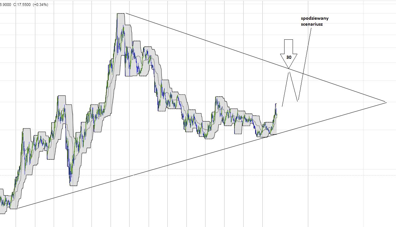 srebro cena i notowania prognoza